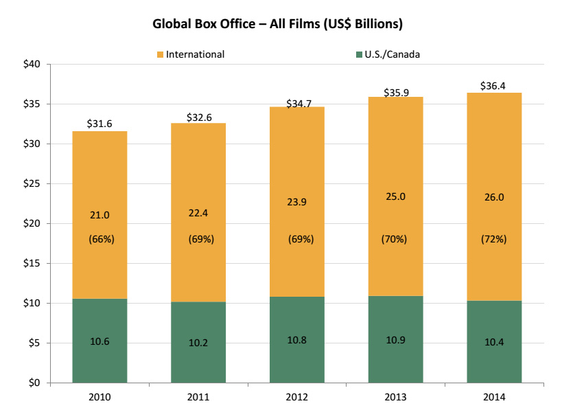 Global Box Office – All Films (US$ Billions) / source: Theatrical Market Statistics 2012,  MPAA