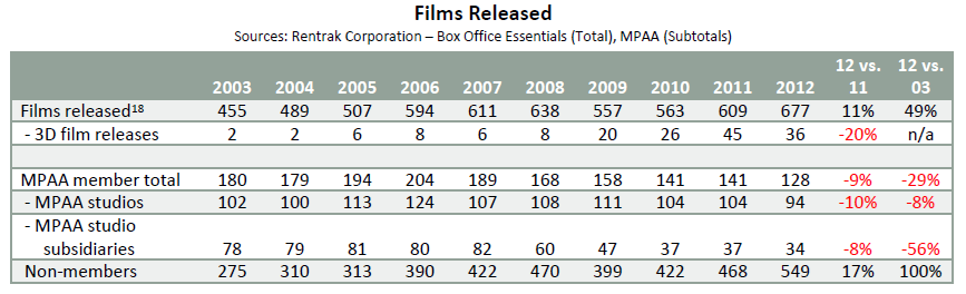 source: Theatrical Market Statistics 2012, MPAA